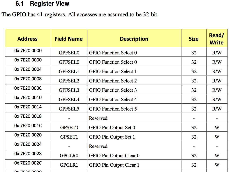 GPIO寄存器地址