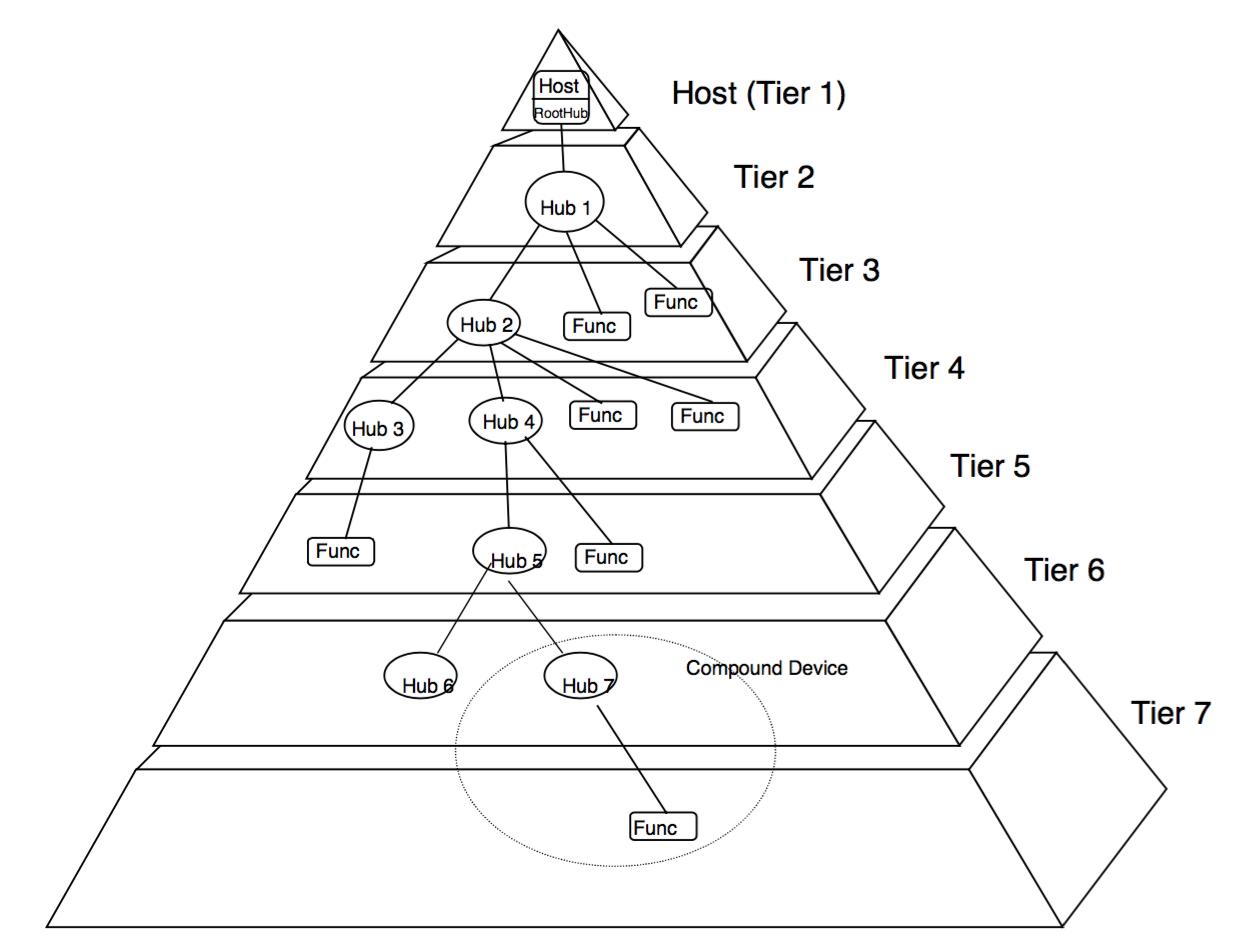 USB框架图