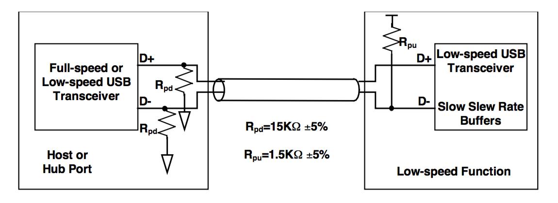 USB 低速设备